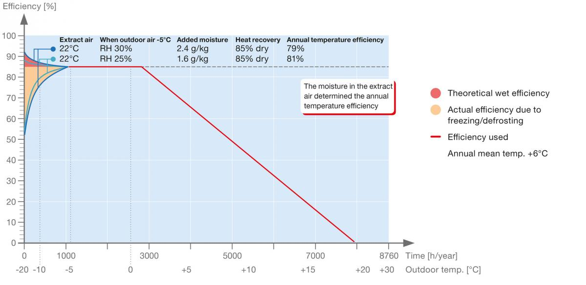 Temperature efficiency