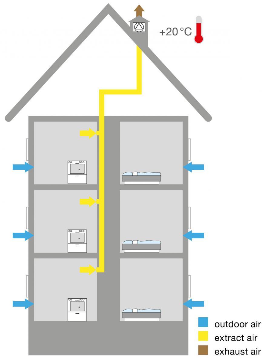 Residential Ventilation Systems : Residential ventilation ivprodukt