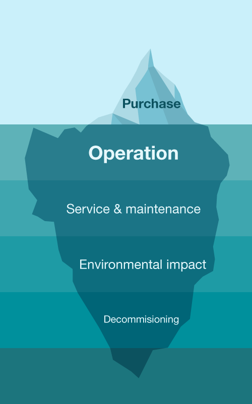 LCC – Life-cycle cost explained by the iceberg principle